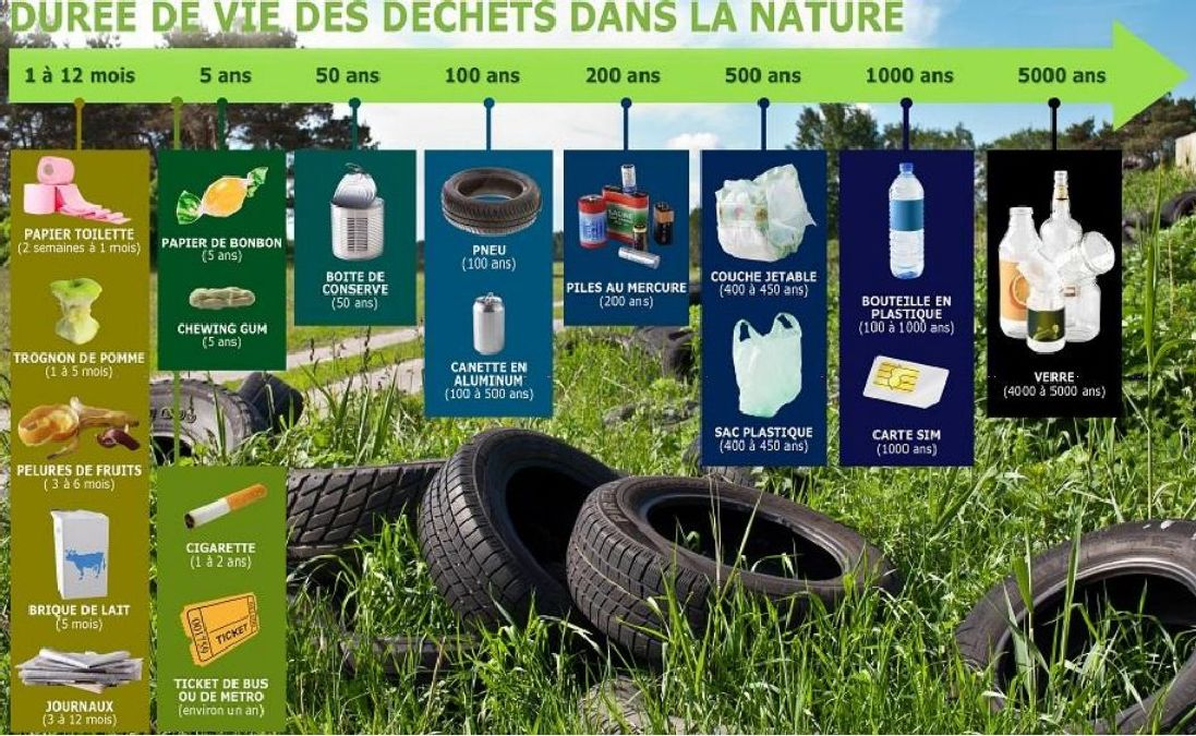 The lifetime of your waste in nature.