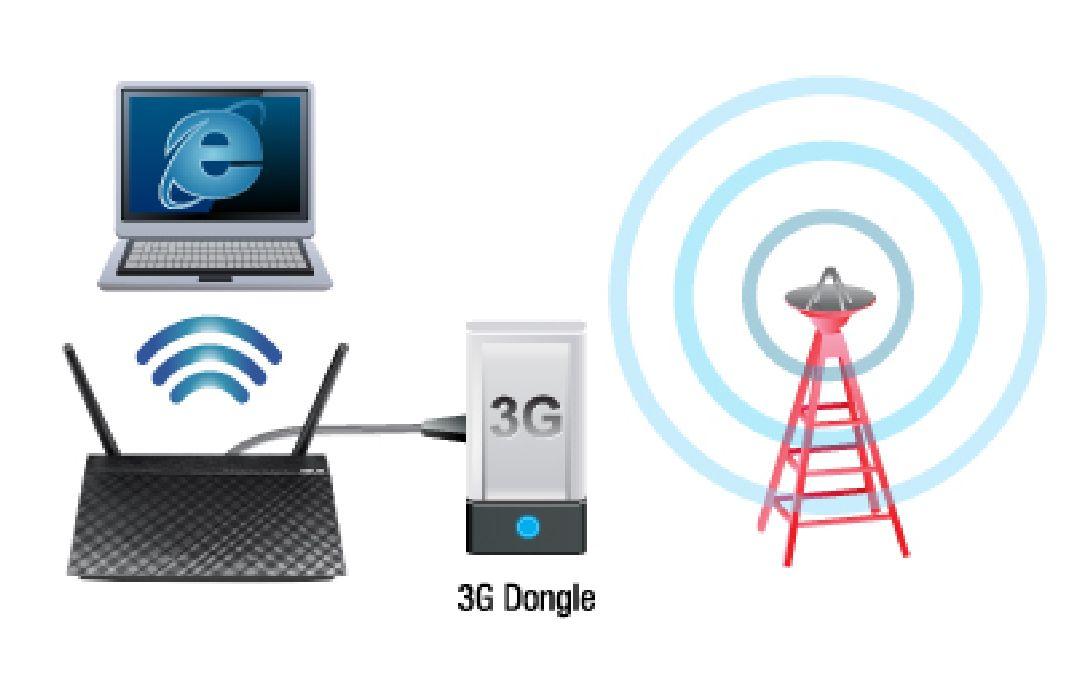 Comment partager une connexion 3G en Wifi ?