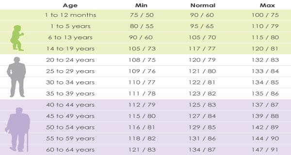 Trouvez votre pression artérielle idéale selon votre âge.